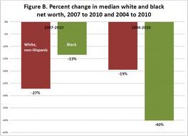 The Increasing Decline in Black Wealth