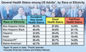 ObamaCare Will Reduce Health Disparities