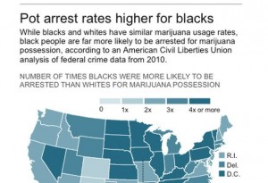 Black Men Arrested Much More for Marijuana
