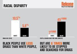 Blacks arrested more for marijuana use than whites. Photo Credit: leapuk.com